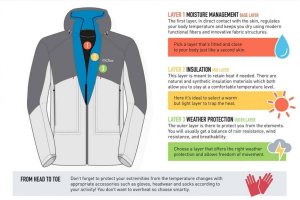 what to wear when skiing to stay warm dry and confortable