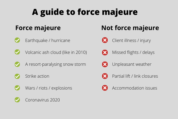 Force majeure guide